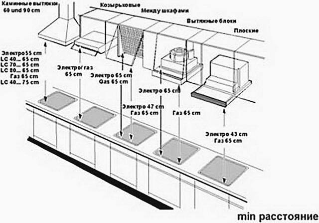Расстояние от газовой плиты до вытяжки: нормы и правила монтажа устройства