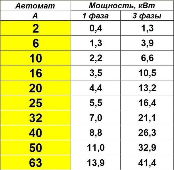Сколько киловатт в 25 амперах