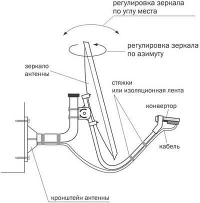 Как самостоятельно настроить спутниковую антенну «триколор tb», где лучше установить