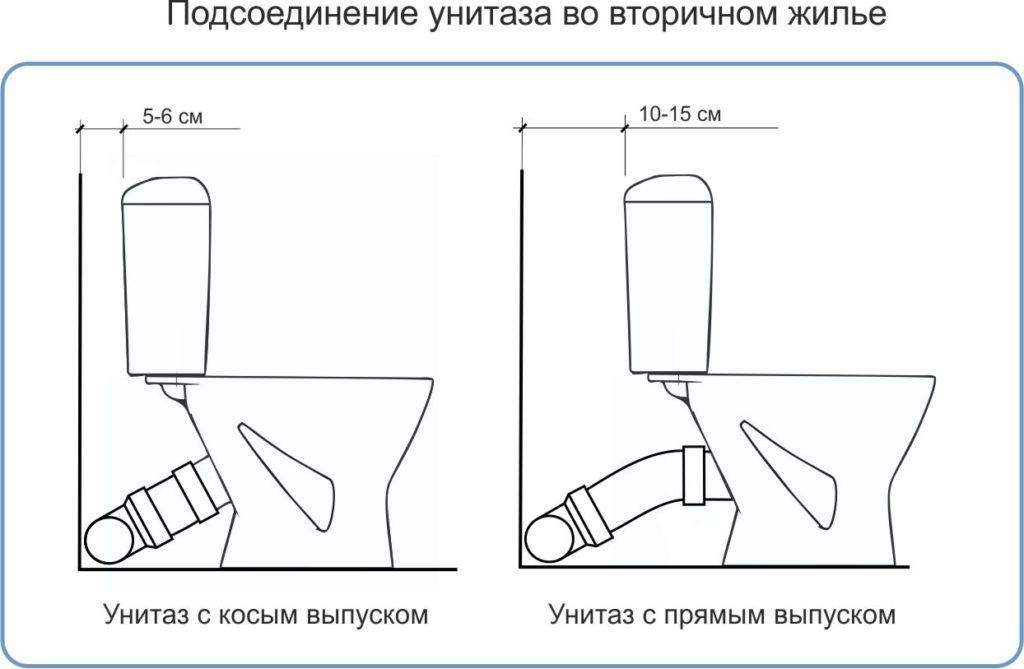 Установка унитаза (99 фото): как устанавливать своими руками, как правильно установить подвесную модель