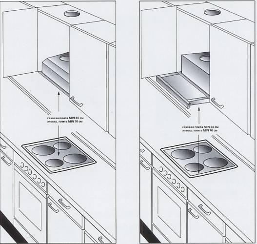 Установки вытяжки на кухне своими руками: схема, инструкция, правила