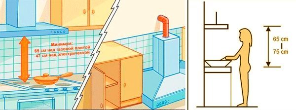 На какой высоте вешать вытяжку: расчет расстояния от плиты