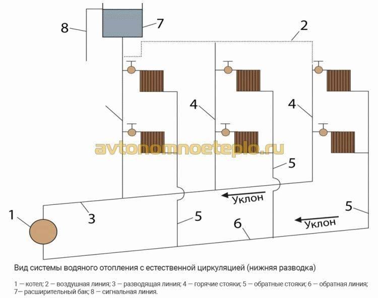 Схема отопления одноэтажного дома - примеры работы системы