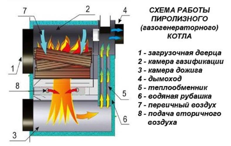 Как сделать пиролизную печь своими руками, чертежи