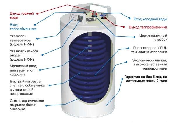 Как выбрать электрические бойлеры для воды: обзор критериев выбора - точка j