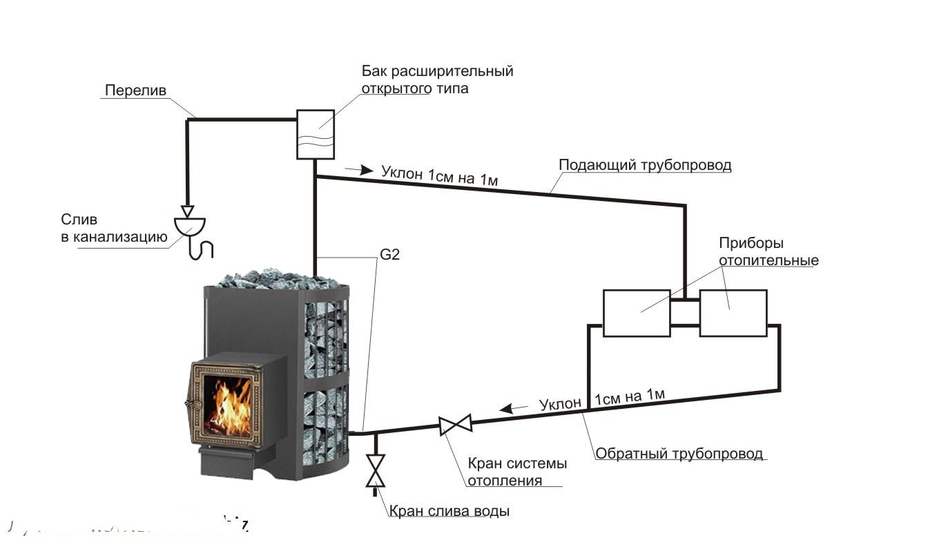 Паровое отопление в частном доме своими руками - схемы реализации и выбор котла
