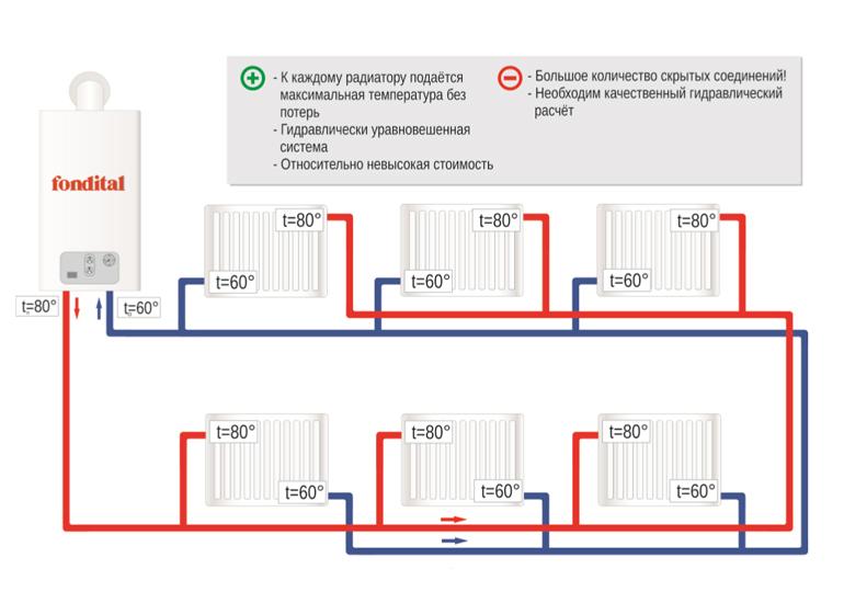 Эффективно и надежно двухтрубная система отопления частного дома своими руками