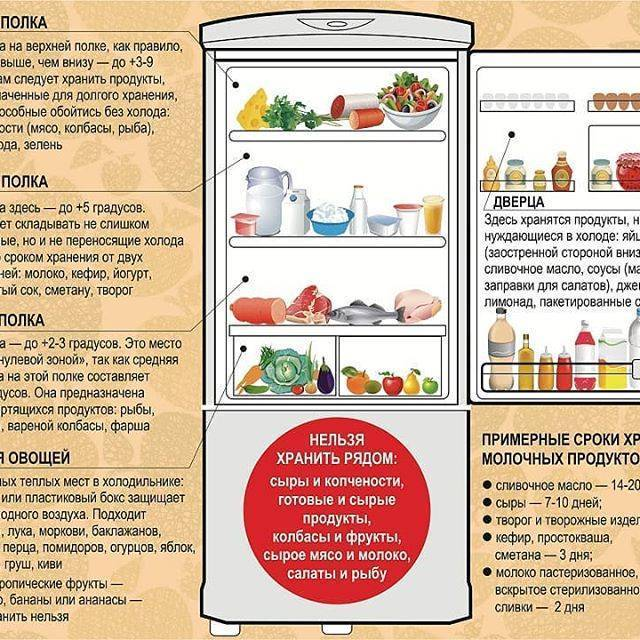 Можно ли держать в холодильнике хлеб, правила и срок хранения
