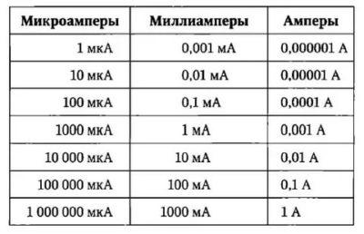 Вольт-ампер: умножение вольта на ампера, что значит, что измеряется, мощность