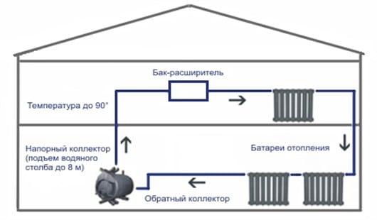 Водяное отопление без насоса для частного дома – виды схем