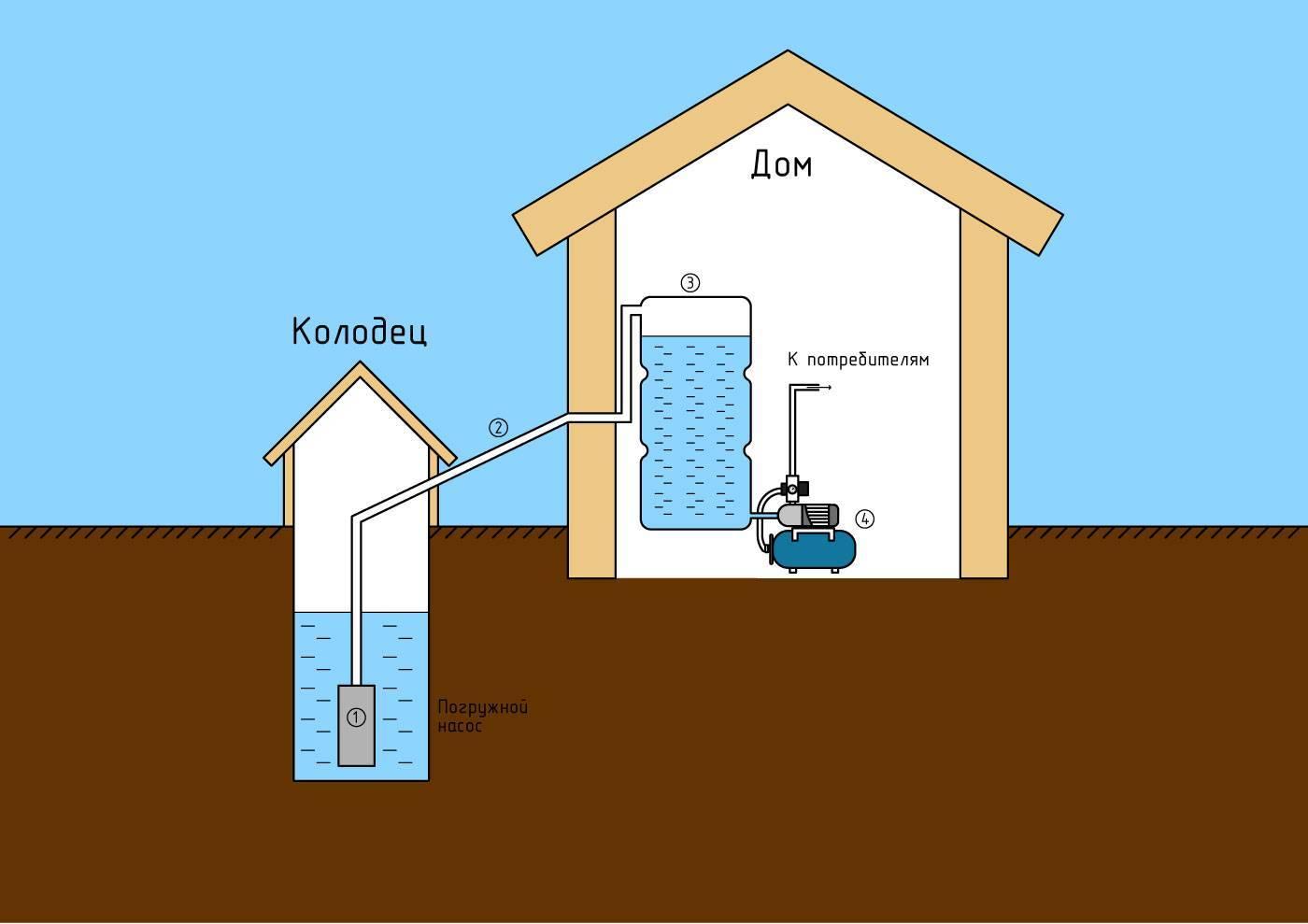 Как устроить водопровод на даче своими руками из колодца: схема устройства, монтаж