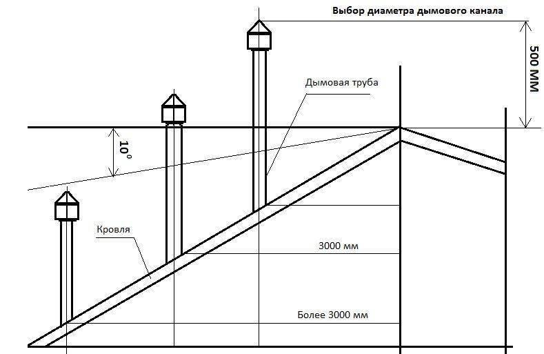 Выполнение расчетов высоты дымовой трубы: формулы и примеры