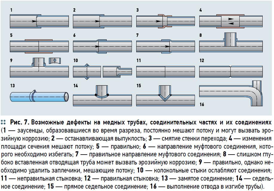 Методы сварки для соединения полиэтиленовых труб