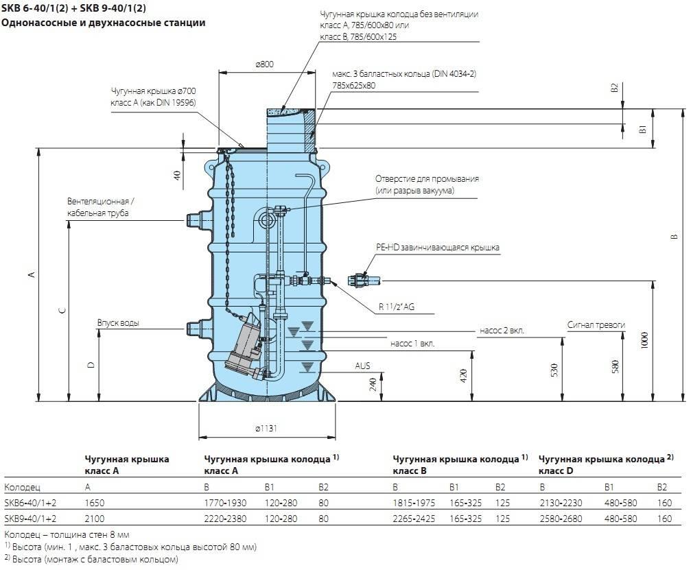 Установка канализационной насосной станции: технология и правила монтажа