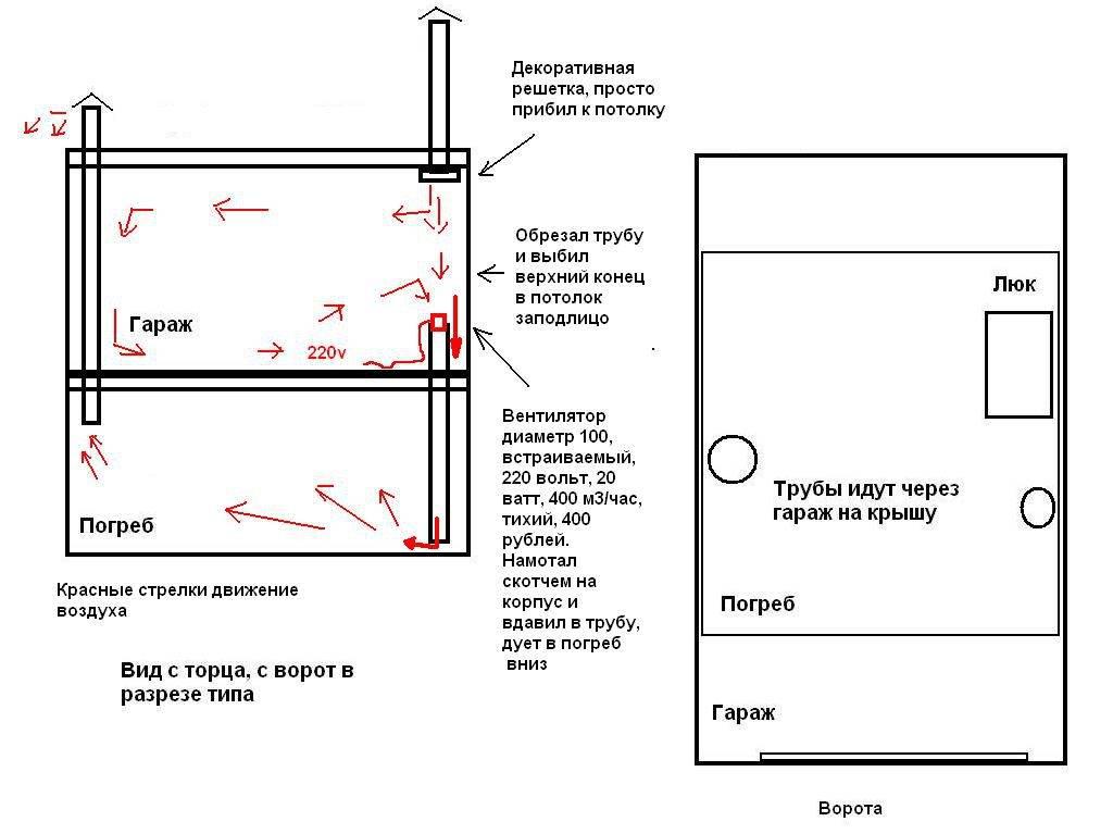 Как сделать вентиляцию в гараже без подвала, обустройство вентиляции в гараже   гаражтек