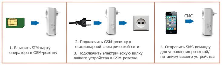 Gsm-розетка мегафон - инструкция и технические характеристики