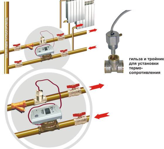 Счетчики на отопление в квартиру: классификация приборов учета и правила их установки