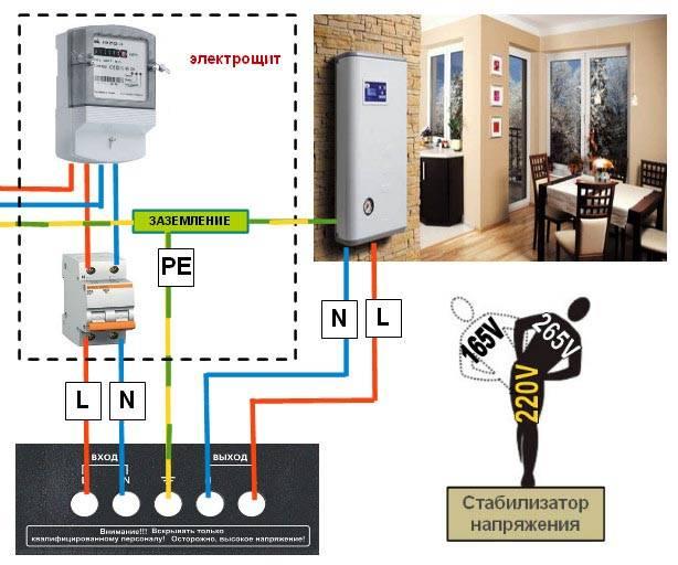 Какой стабилизатор напряжения выбрать для частного дома?