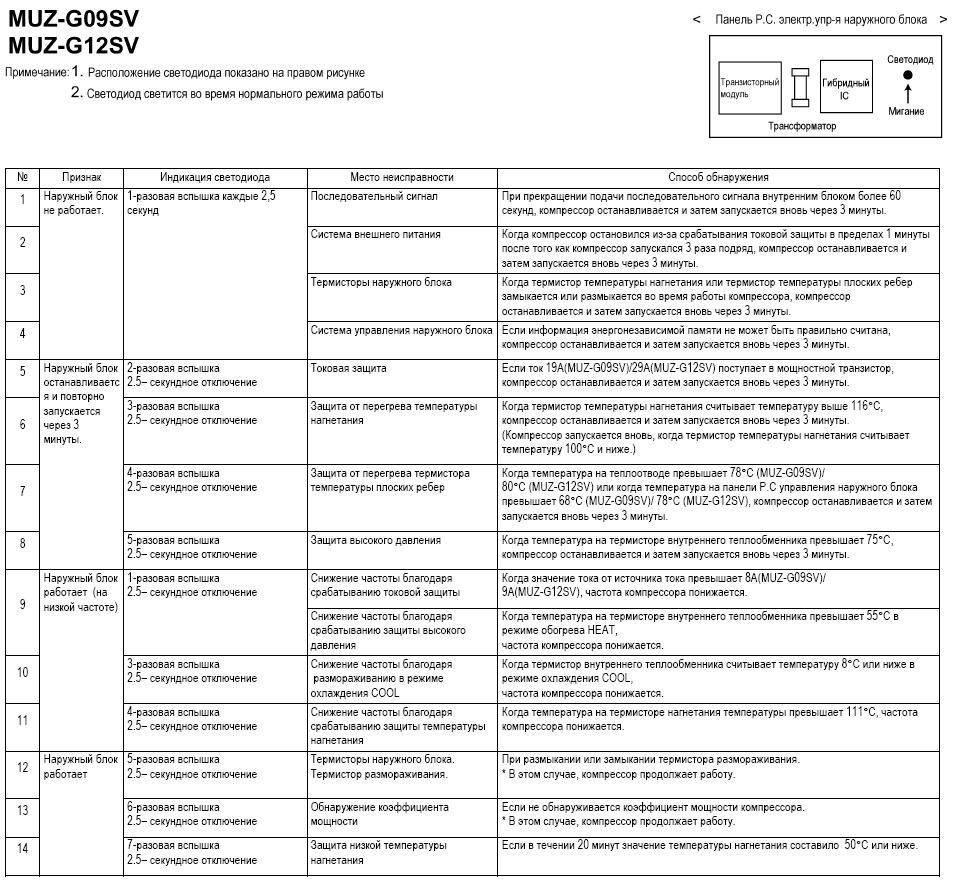 Что означают коды ошибок кондиционеров lg gree general climat daikin ballu samsung и других - qteck.ru