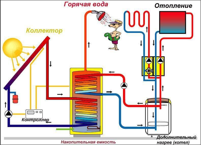 Как сделать отопление в частном доме