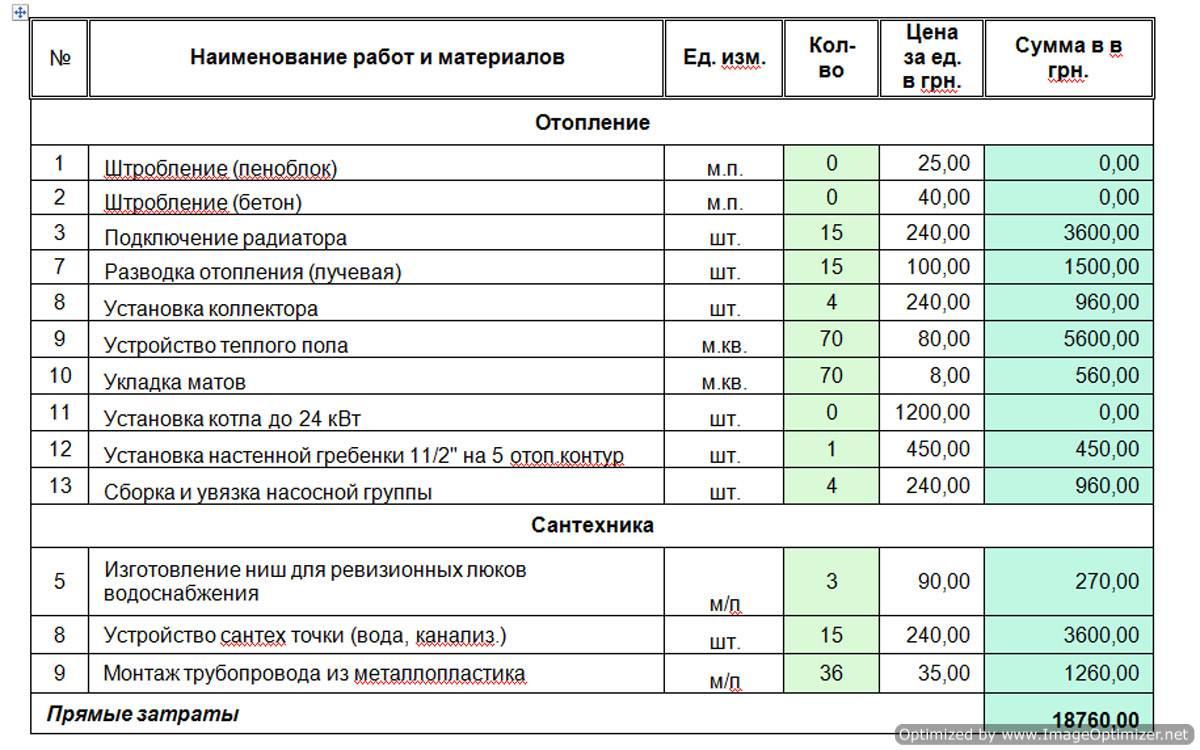 Ремонт сетей водоснабжения: расчет стоимости