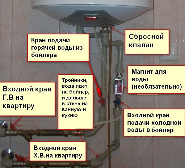 Как слить воду с водонагревателя - возможные способы слива