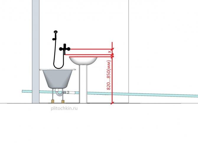 Высота ванной от пола: стандарт монтажа
