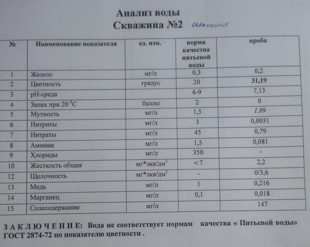 Анализ воды из колодца: проверка на качество в домашних условиях и в лаборатории
