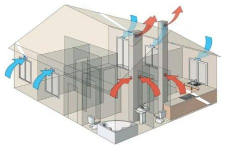 Как сделать вентиляцию своими руками в частном доме? разновидности вентиляции, типы систем, схемы, рекомендации специалистов. расчеты и пошаговый монтаж