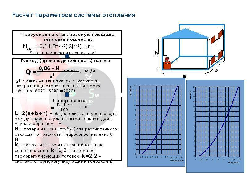 Особенности подбора циркуляционного насоса для системы отопления