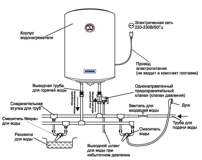 Способы установки электрических проточных водонагревателей