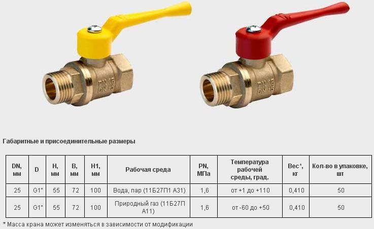 Как выбрать газовую колонку - основные критерии + видео руководство