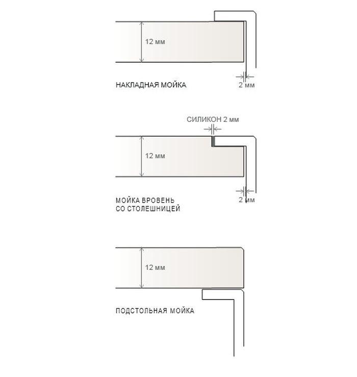 Установка накладной раковины легко и просто, своими руками