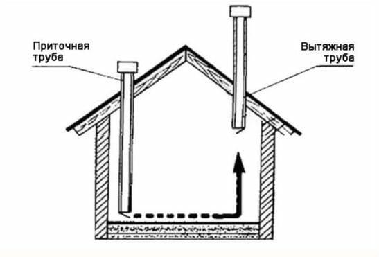 Самостоятельное изготовление вентиляции в курятнике