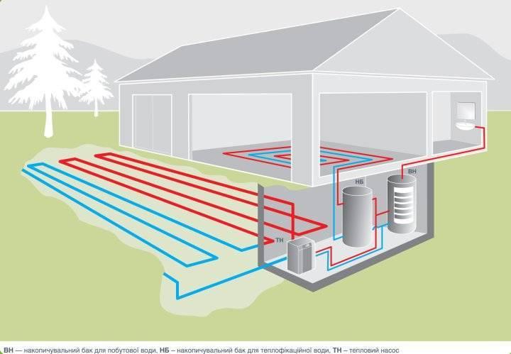 Принцип работы тепловых насосов отопления дома