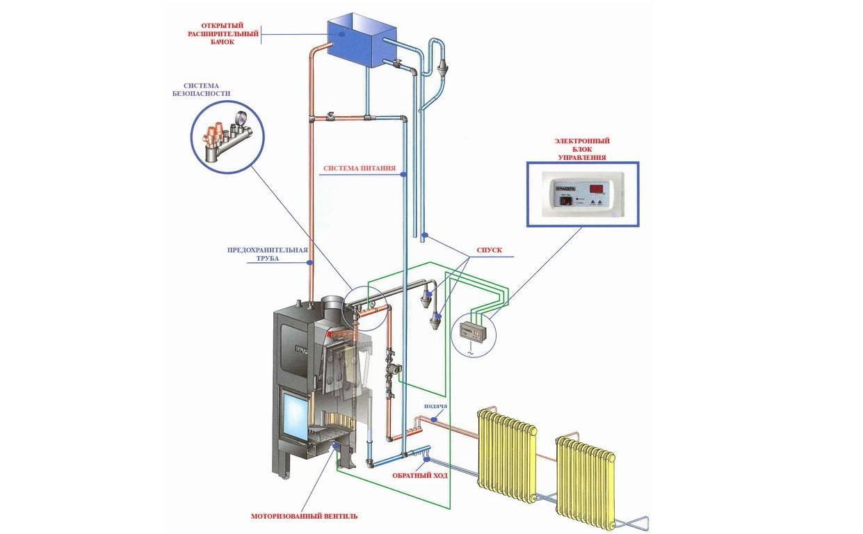 Паровое отопление в частном доме схема