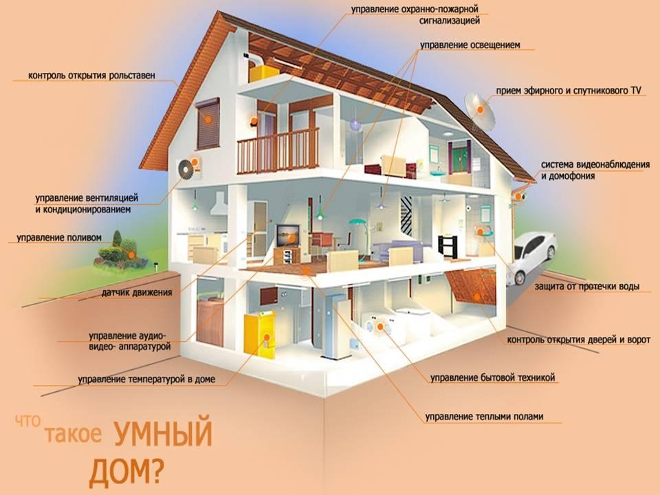 Система отопления в «умном» доме — smart котел и не только