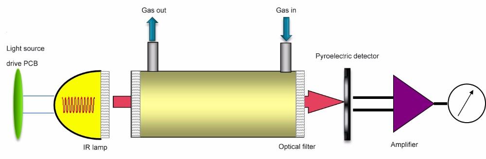 Принцип работы газового анализатора и обзор марок — описываем досконально