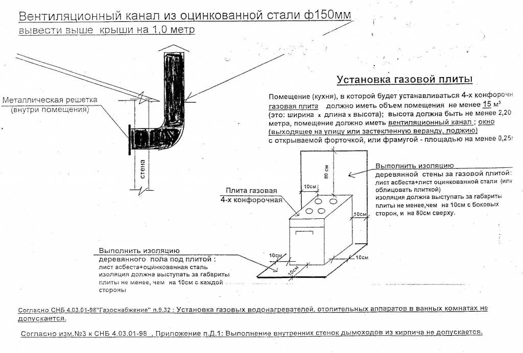 Основные требования к помещению для установки газовых котлов