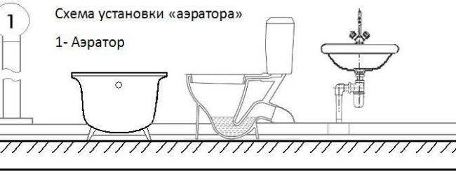 ᐉ аэратор канализационный 110 и 50, принцип работы аэратора для канализации и септика, видео - my-na-dache.ru
