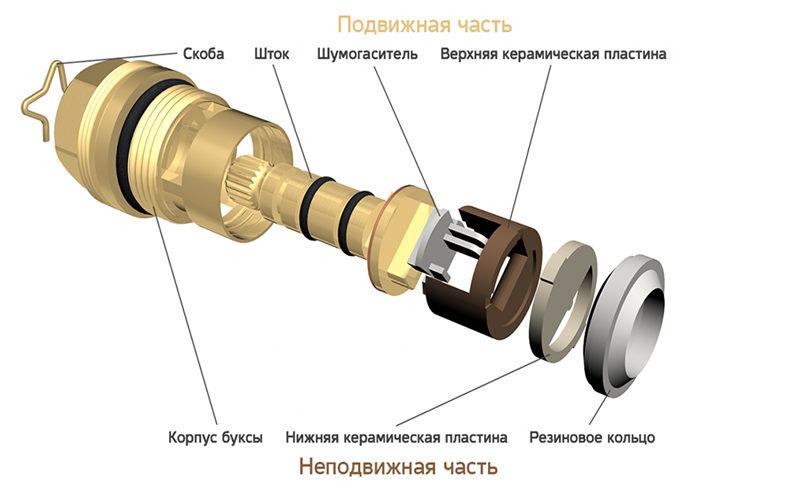 Инструкция, как отремонтировать кран-буксу в смесителе своими руками