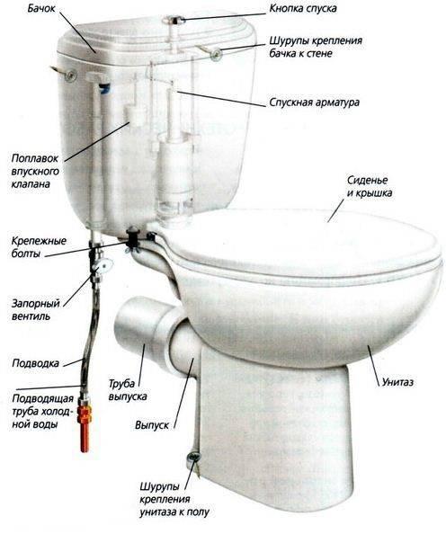 Течет бачок унитаза: как найти и устранить течь | ремонт и дизайн ванной комнаты