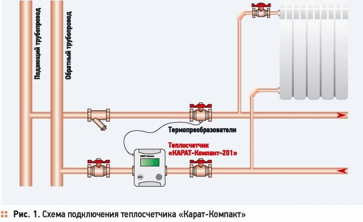 Что дают теплосчетчики на отопление в квартире мкд