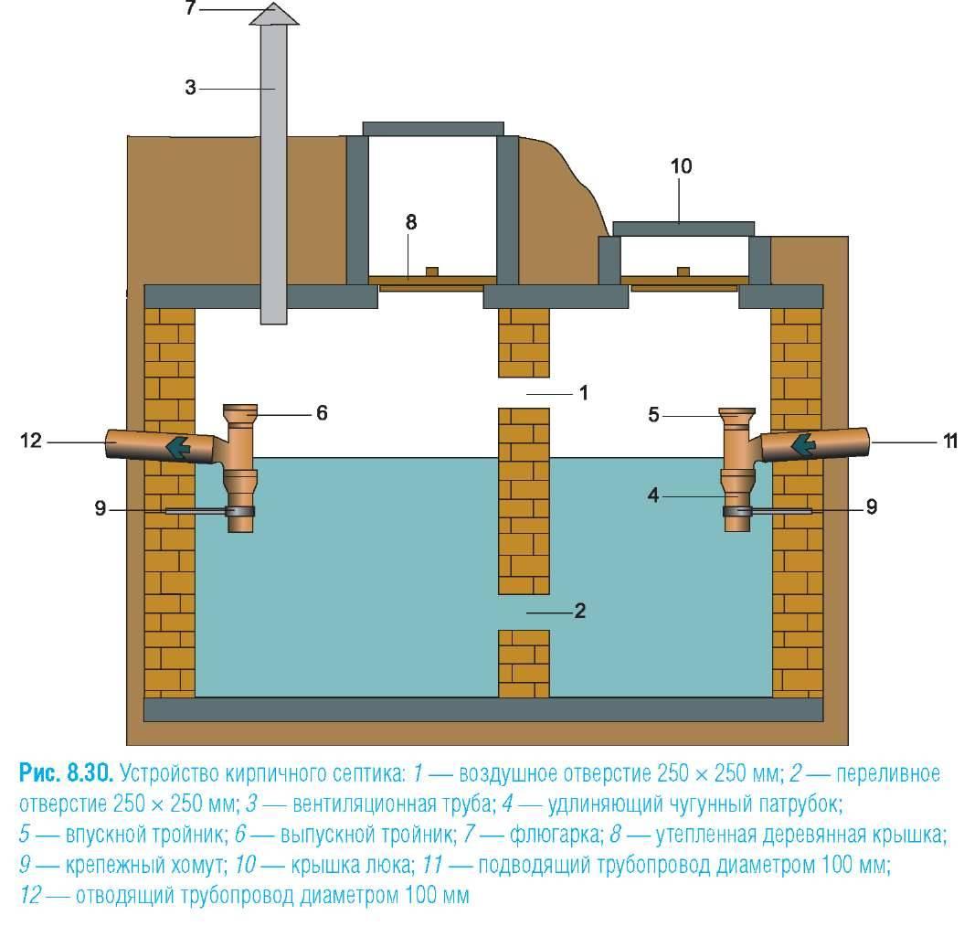 Септик из бетонных колец: устройство, принципы работы, преимущества, рассет размеров и технология монтажа