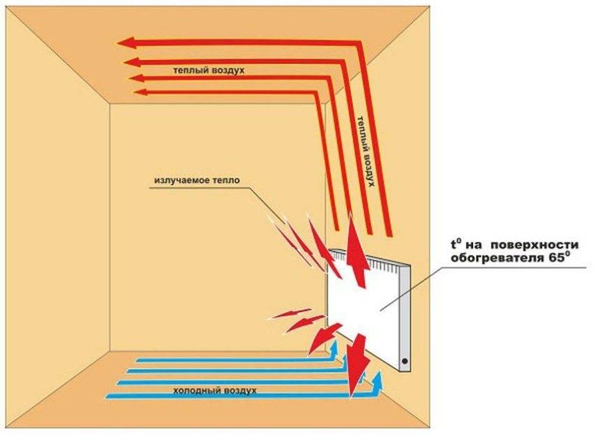Конвекторные обогреватели: особенности устройства, принцип работы, критерии выбора