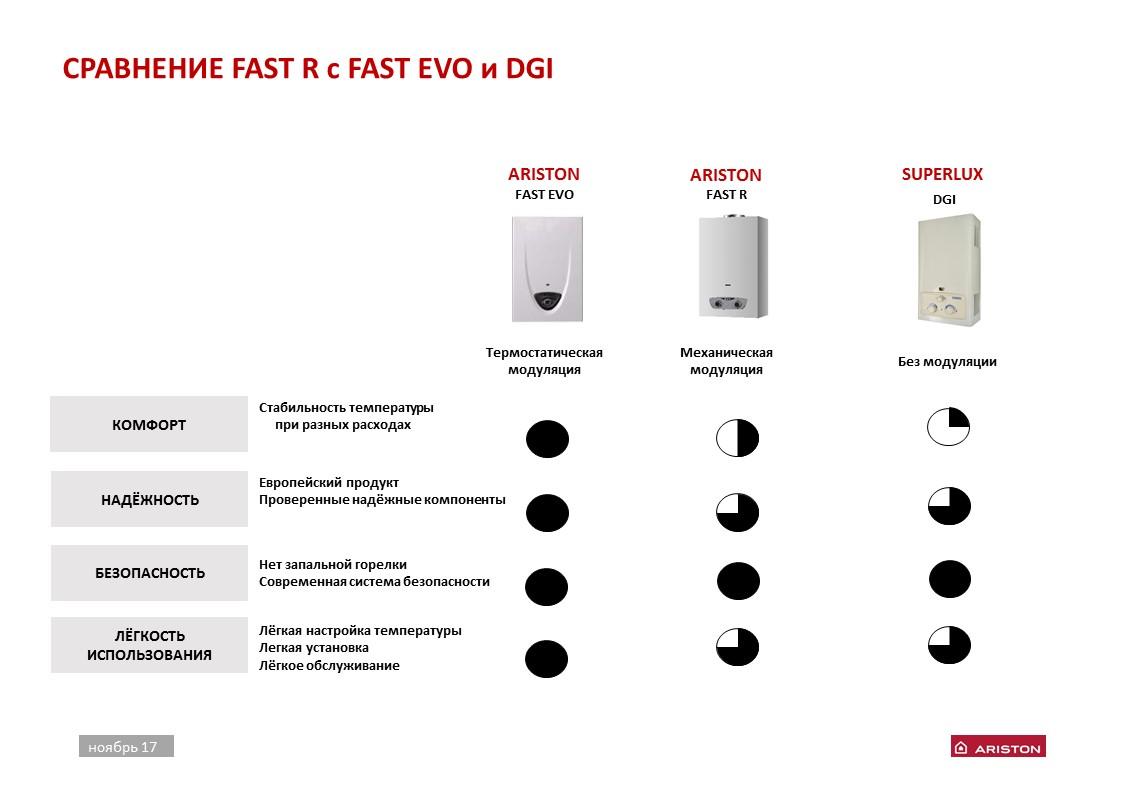 Рейтинг газовых колонок: 12 лидирующих моделей + рекомендации будущим владельцам