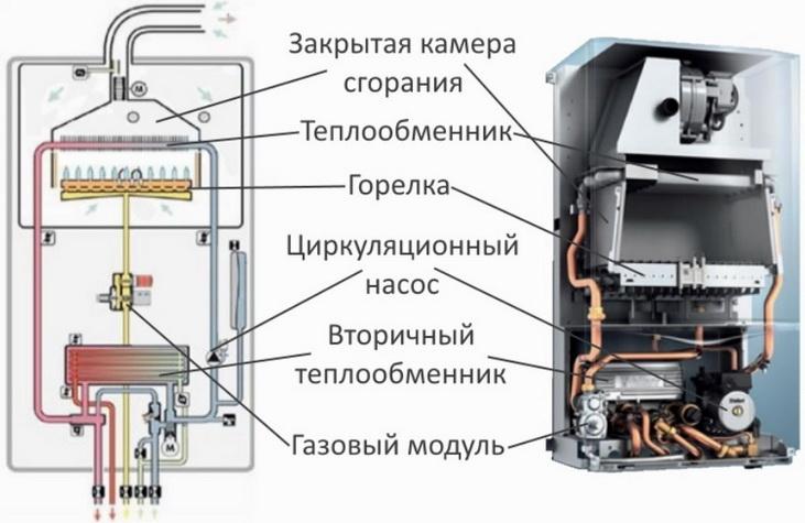Ремонт газовых котлов своими руками: клапана, платы управления настенных двухконтурных устройств