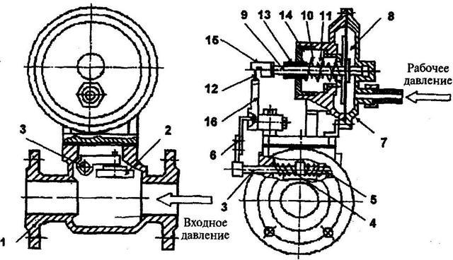 3 вида предохранительных клапанов для систем отопления