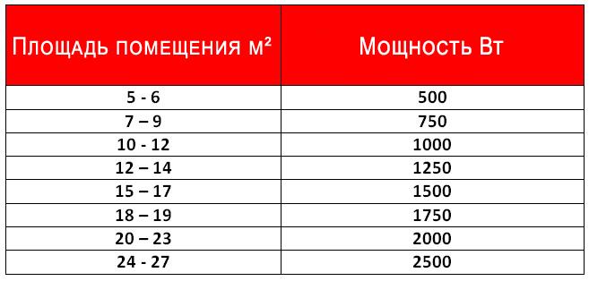 Как рассчитать число секций биметаллического радиатора