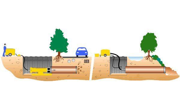 Бестраншейная прокладка канализации: обзор новых технологий